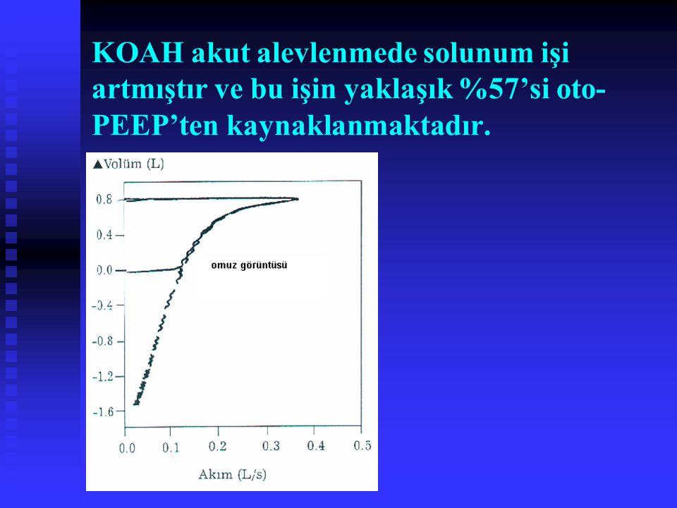 KOAH akut alevlenmede solunum işi artmıştır ve bu işin yaklaşık %57'si oto-PEEP'ten kaynaklanmaktadır.