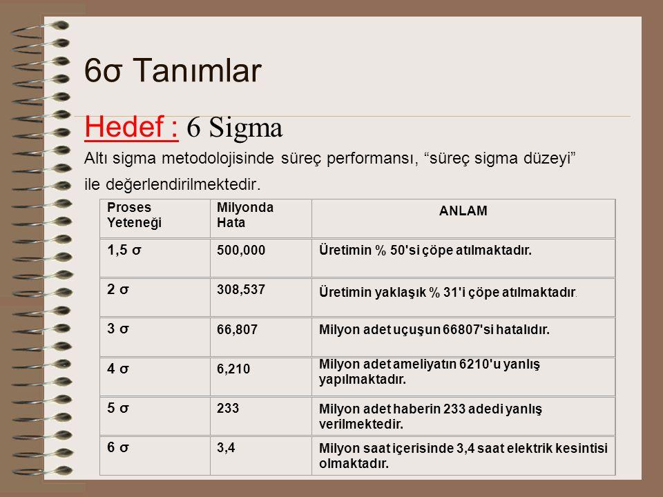 6σ Tanımlar Hedef : 6 Sigma