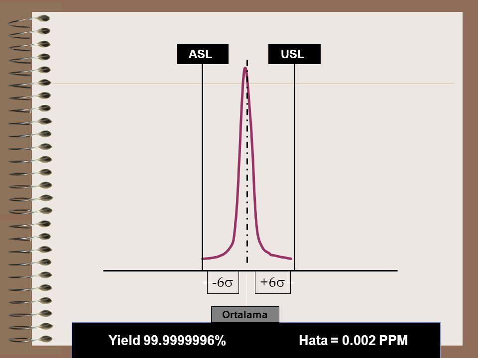 ASL USL -6 +6 Ortalama Yield 99.9999996% Hata = 0.002 PPM