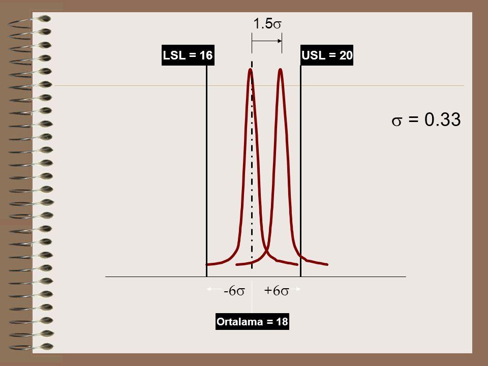 1.5 LSL = 16 USL = 20  = 0.33 -6 +6 Ortalama = 18