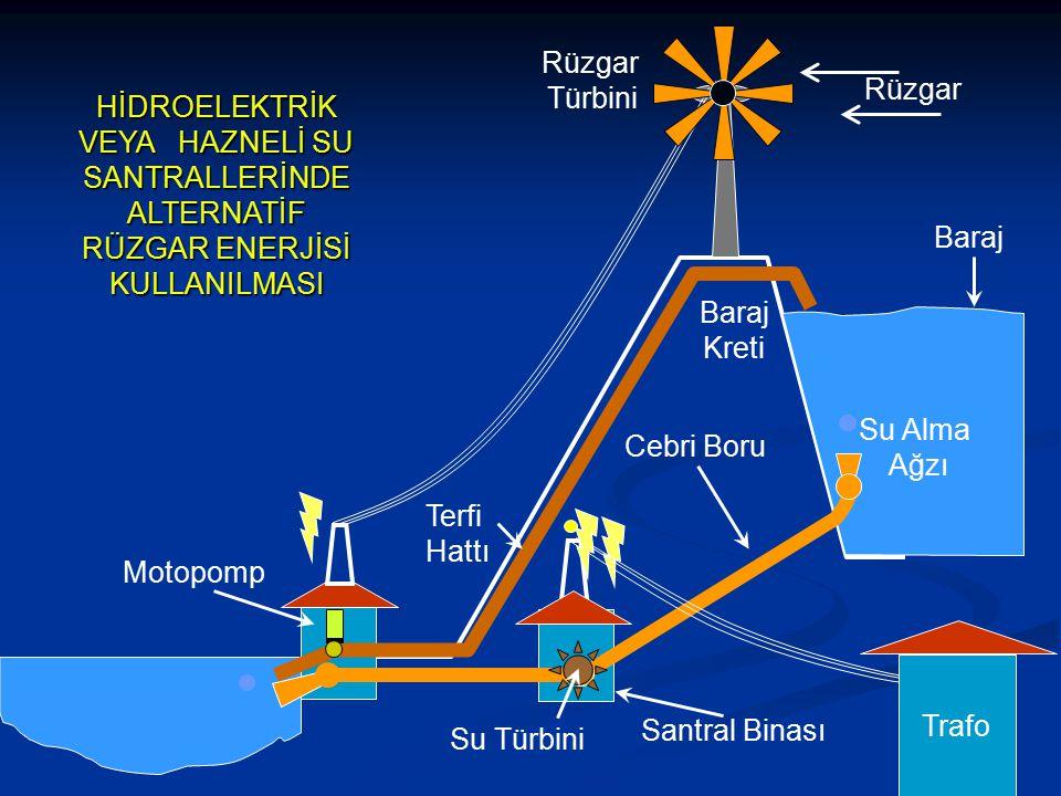 Rüzgar Türbini. Rüzgar. HİDROELEKTRİK VEYA HAZNELİ SU SANTRALLERİNDE ALTERNATİF RÜZGAR ENERJİSİ KULLANILMASI.
