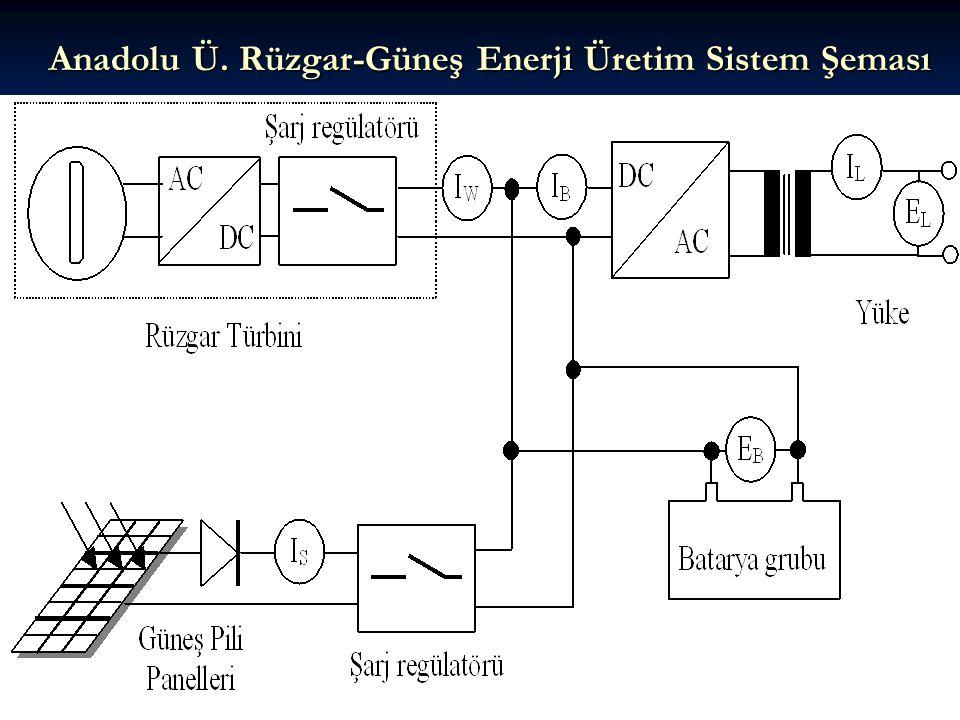 Anadolu Ü. Rüzgar-Güneş Enerji Üretim Sistem Şeması