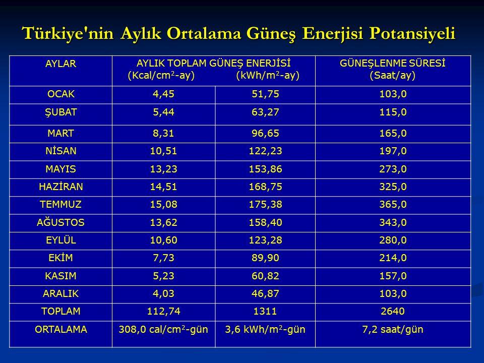 Türkiye nin Aylık Ortalama Güneş Enerjisi Potansiyeli
