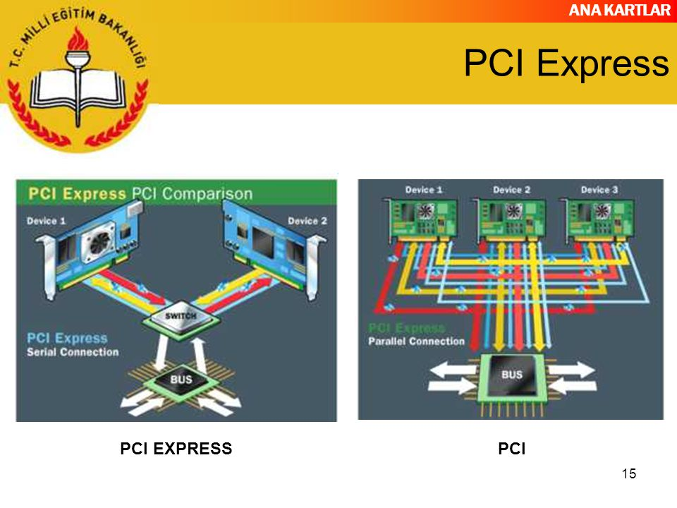 PCI Express PCI EXPRESS PCI