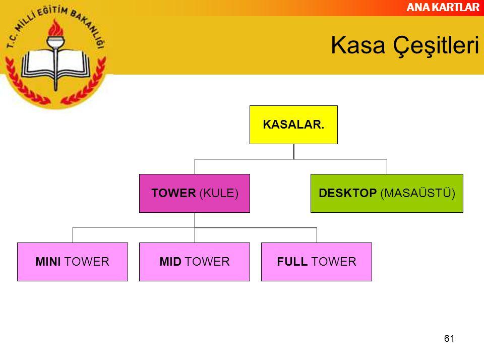 Kasa Çeşitleri KASALAR. TOWER (KULE) DESKTOP (MASAÜSTÜ) MINI TOWER