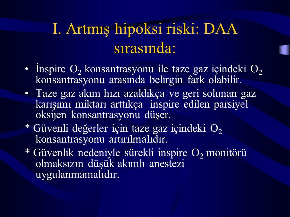 I. Artmış hipoksi riski: DAA sırasında:
