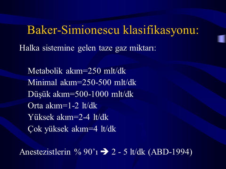 Baker-Simionescu klasifikasyonu: