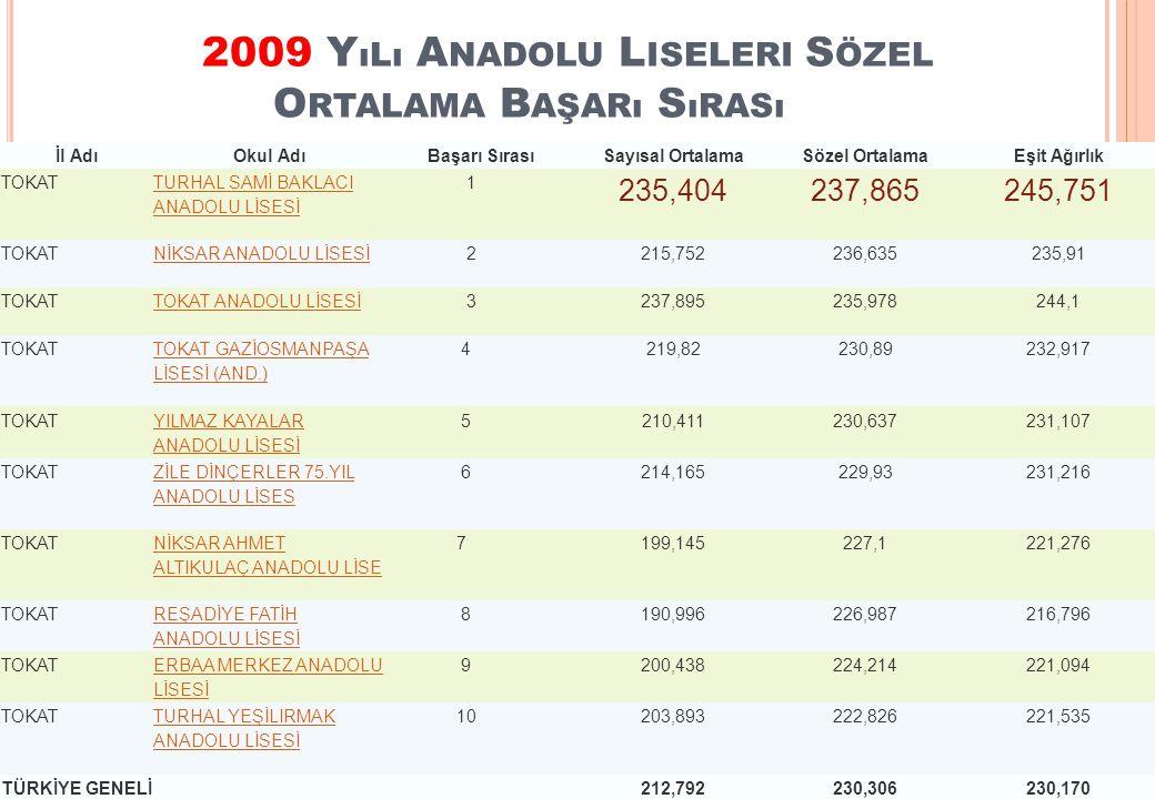 2009 Yılı Anadolu Liseleri Sözel Ortalama Başarı Sırası