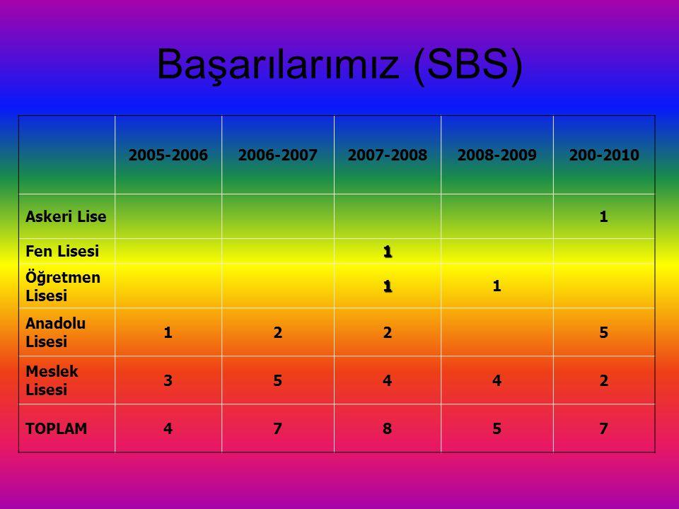 Başarılarımız (SBS) 2005-2006 2006-2007 2007-2008 2008-2009 200-2010