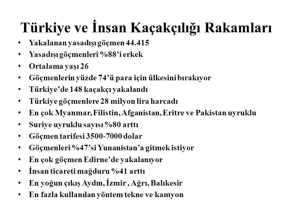 Türkiye ve İnsan Kaçakçılığı Rakamları