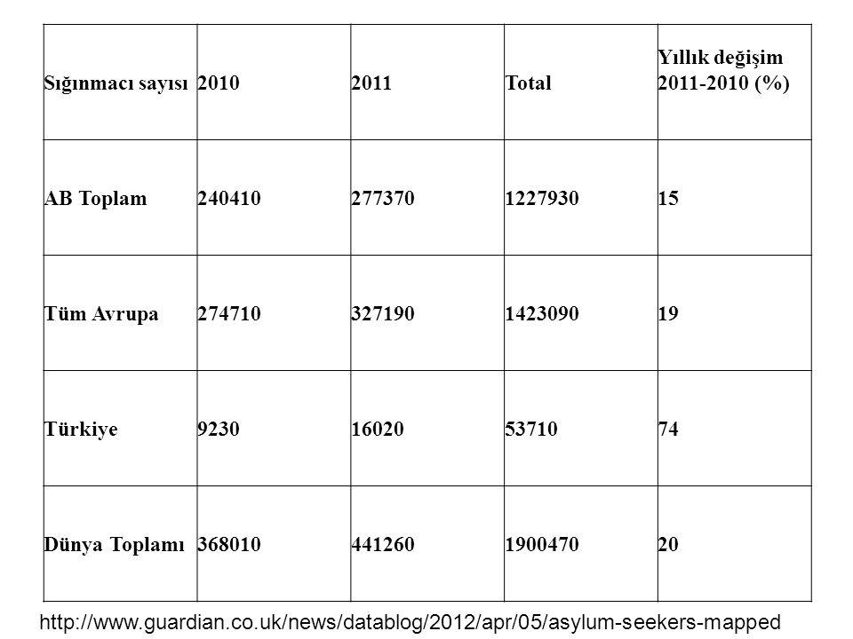 Sığınmacı sayısı 2010. 2011. Total. Yıllık değişim 2011-2010 (%) AB Toplam. 240410. 277370. 1227930.