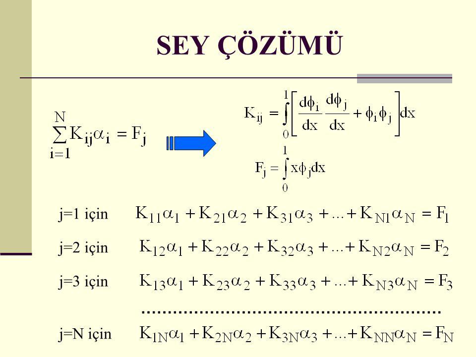 SEY ÇÖZÜMÜ j=1 için j=2 için j=3 için ………………………………………………… j=N için