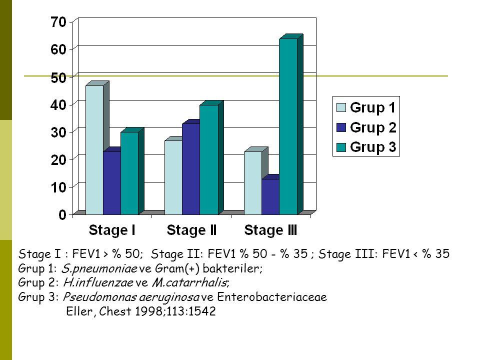 Stage I : FEV1 > % 50; Stage II: FEV1 % 50 - % 35 ; Stage III: FEV1 < % 35 Grup 1: S.pneumoniae ve Gram(+) bakteriler;