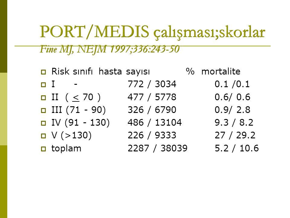 PORT/MEDIS çalışması;skorlar Fine MJ, NEJM 1997;336:243-50