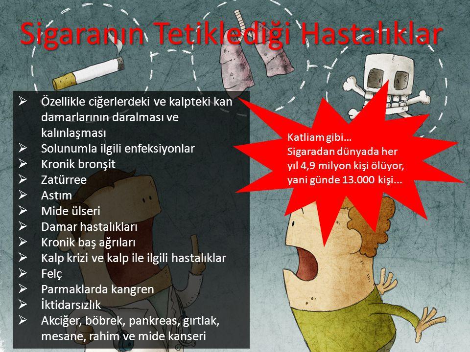Sigaranın Tetiklediği Hastalıklar