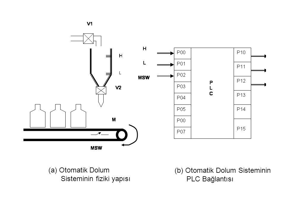 (a) Otomatik Dolum Sisteminin fiziki yapısı