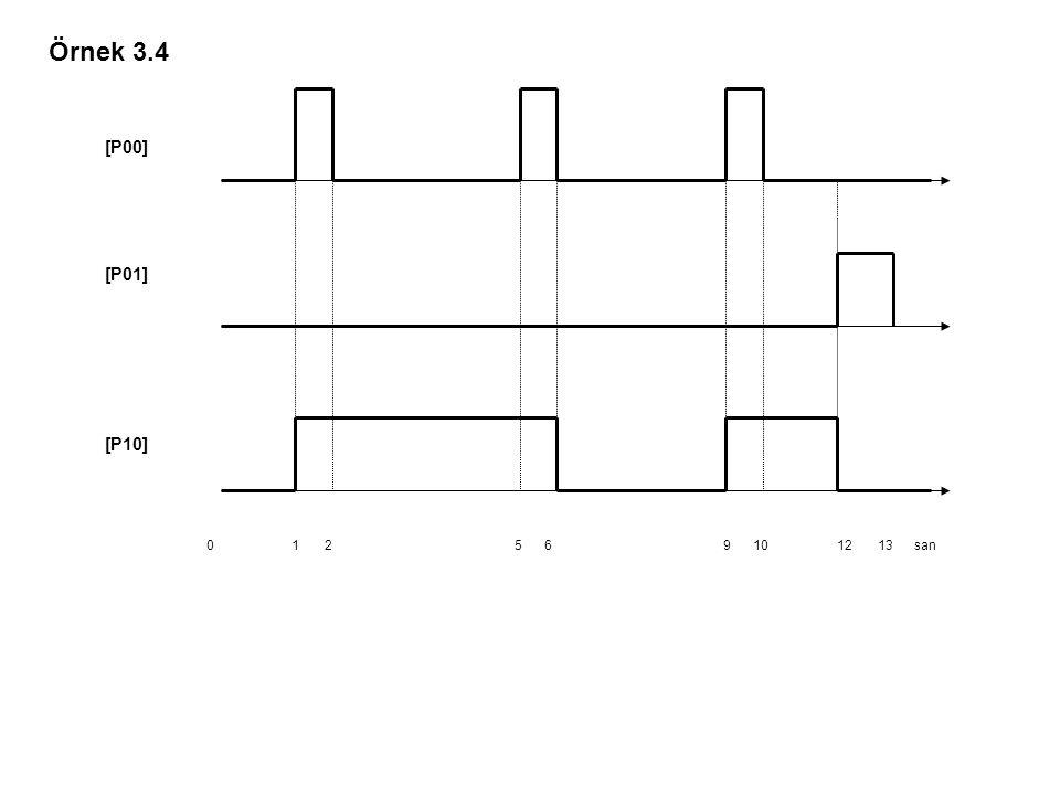 Örnek 3.4 0 1 2 5 6 9 10 12 13 san.