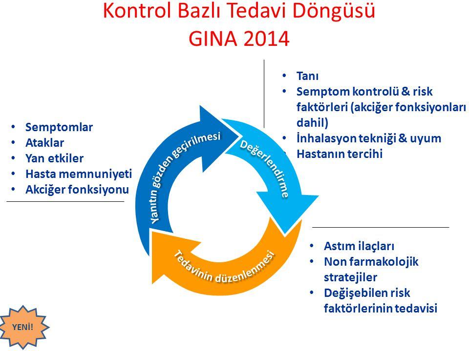 Kontrol Bazlı Tedavi Döngüsü GINA 2014