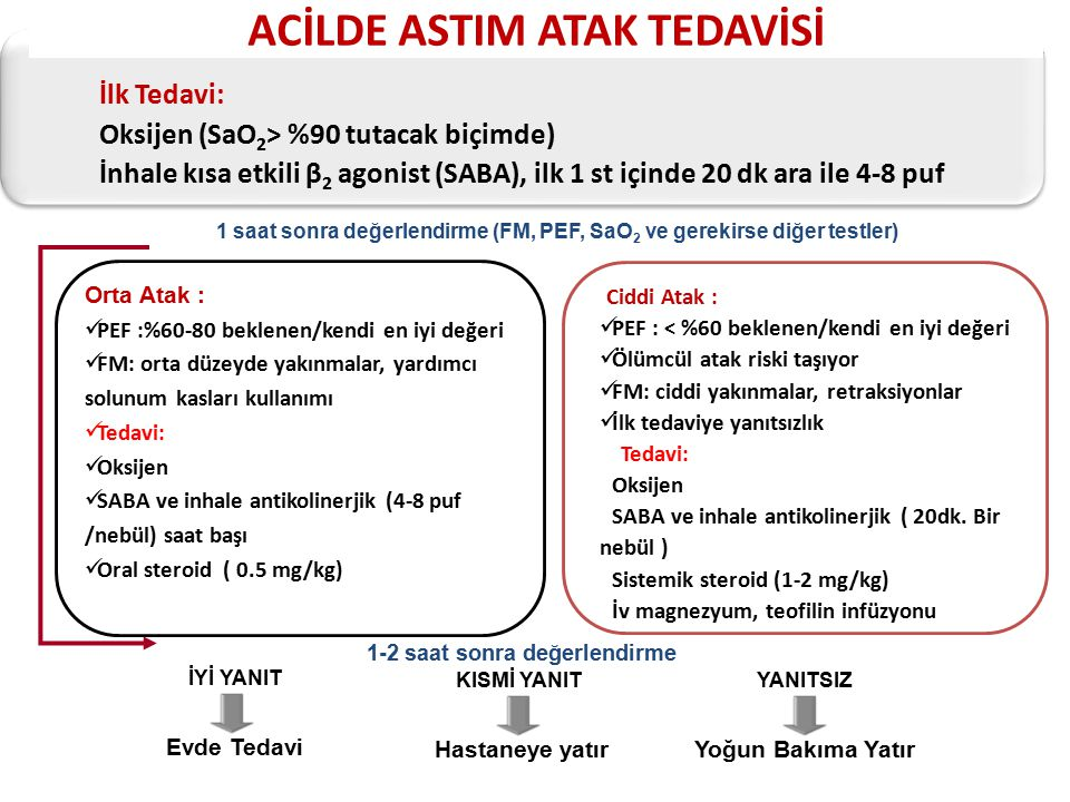ACİLDE ASTIM ATAK TEDAVİSİ