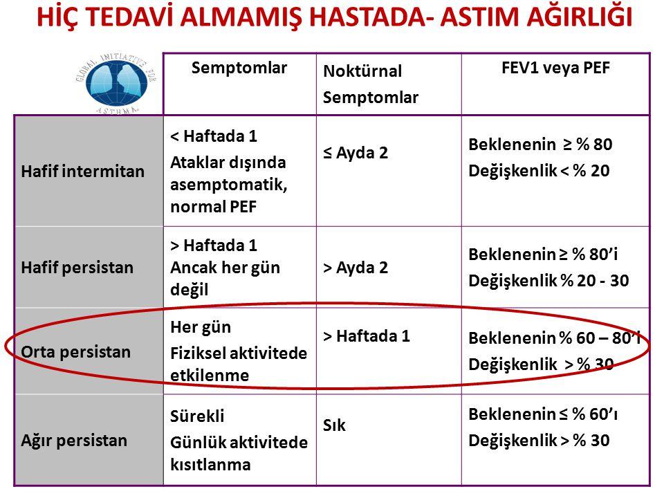 HİÇ TEDAVİ ALMAMIŞ HASTADA- ASTIM AĞIRLIĞI