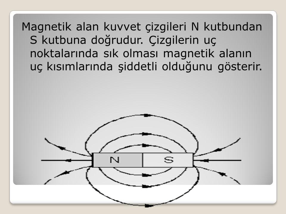 Magnetik alan kuvvet çizgileri N kutbundan S kutbuna doğrudur