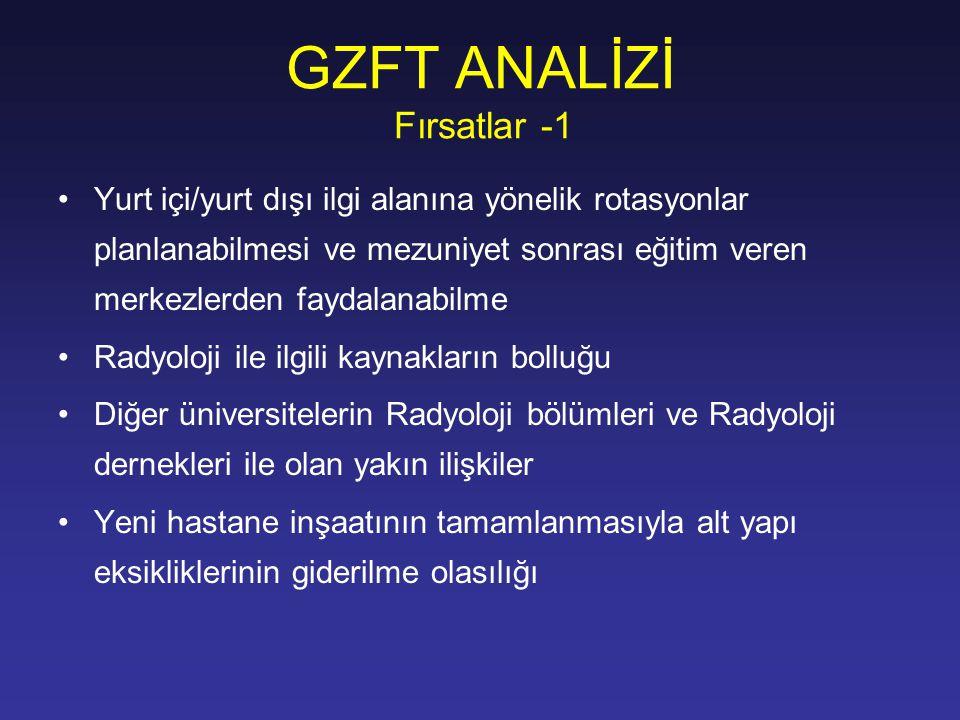 GZFT ANALİZİ Fırsatlar -1