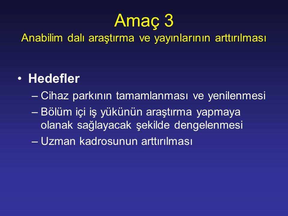 Amaç 3 Anabilim dalı araştırma ve yayınlarının arttırılması