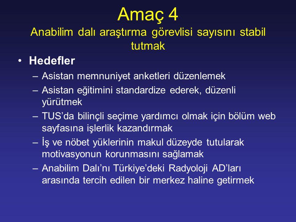 Amaç 4 Anabilim dalı araştırma görevlisi sayısını stabil tutmak