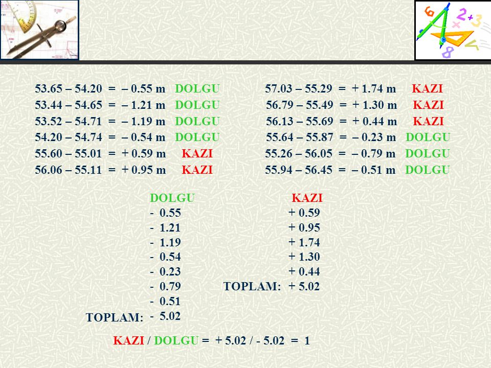 53.65 – 54.20 = – 0.55 m DOLGU 57.03 – 55.29 = + 1.74 m KAZI