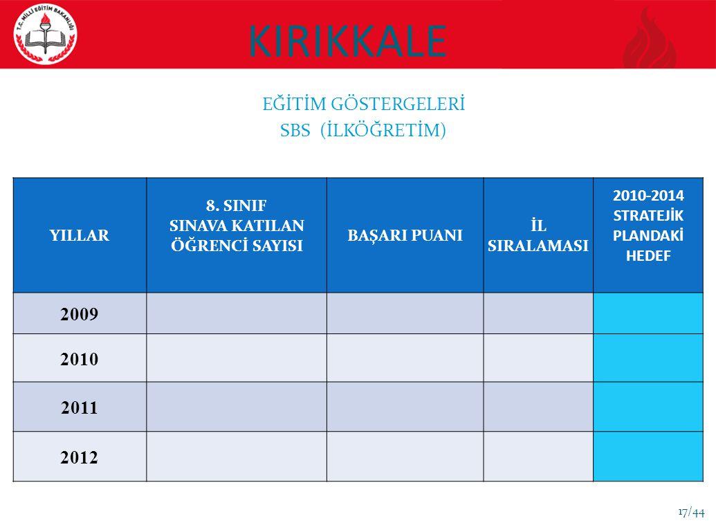 KIRIKKALE EĞİTİM GÖSTERGELERİ SBS (İLKÖĞRETİM) 2009 2010 2011 2012