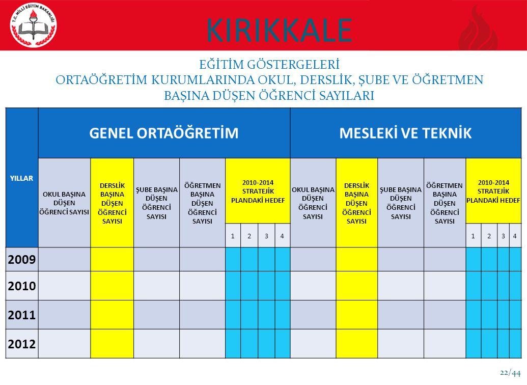 KIRIKKALE GENEL ORTAÖĞRETİM MESLEKİ VE TEKNİK 2009 2010 2011 2012