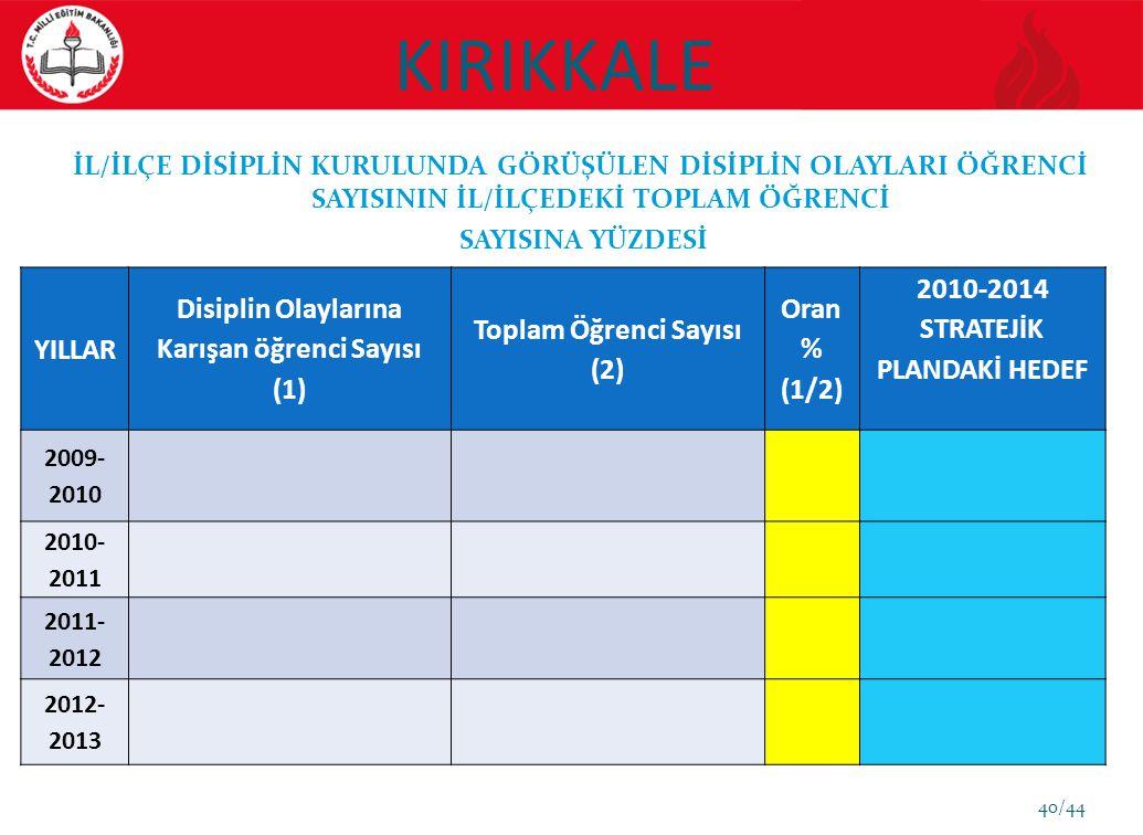 KIRIKKALE YILLAR Disiplin Olaylarına Karışan öğrenci Sayısı (1)