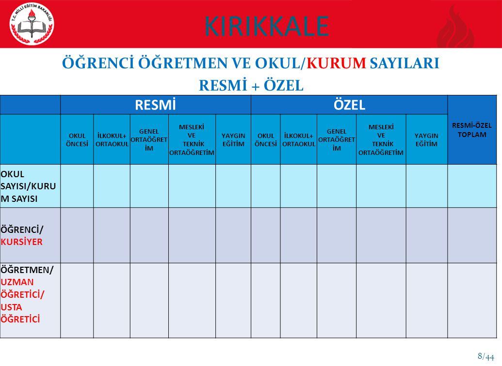 ÖĞRENCİ ÖĞRETMEN VE OKUL/KURUM SAYILARI
