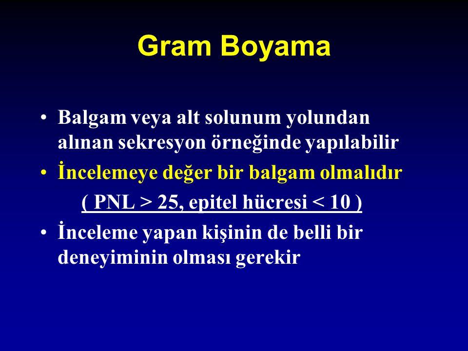 Gram Boyama Balgam veya alt solunum yolundan alınan sekresyon örneğinde yapılabilir. İncelemeye değer bir balgam olmalıdır.