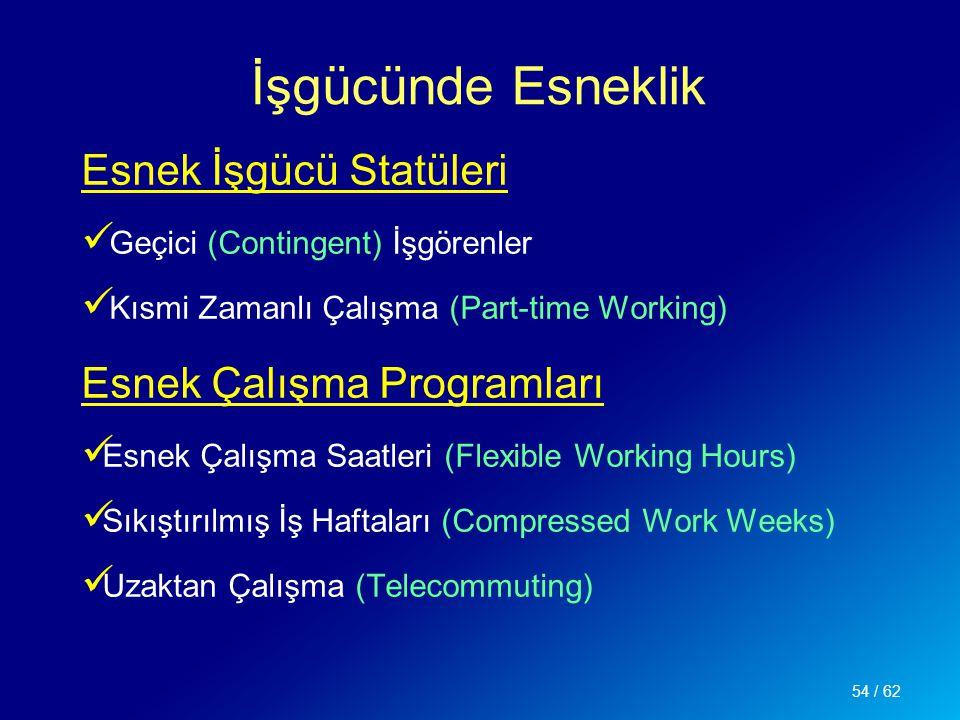 İşgücünde Esneklik Esnek İşgücü Statüleri Esnek Çalışma Programları