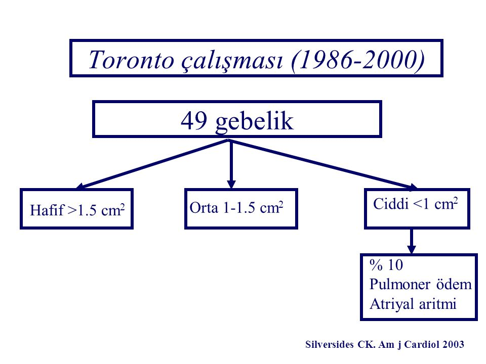 Toronto çalışması (1986-2000) 49 gebelik Ciddi <1 cm2