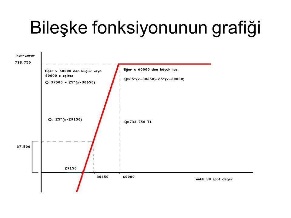Bileşke fonksiyonunun grafiği