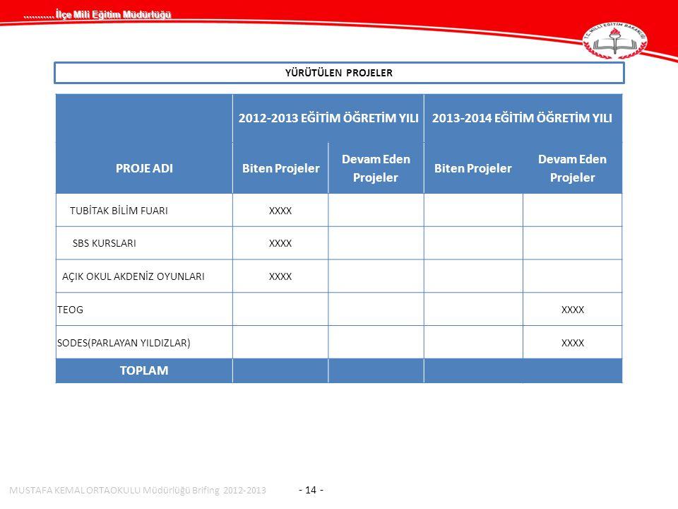 2012-2013 EĞİTİM ÖĞRETİM YILI 2013-2014 EĞİTİM ÖĞRETİM YILI PROJE ADI