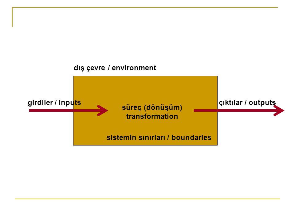 dış çevre / environment sistemin sınırları / boundaries