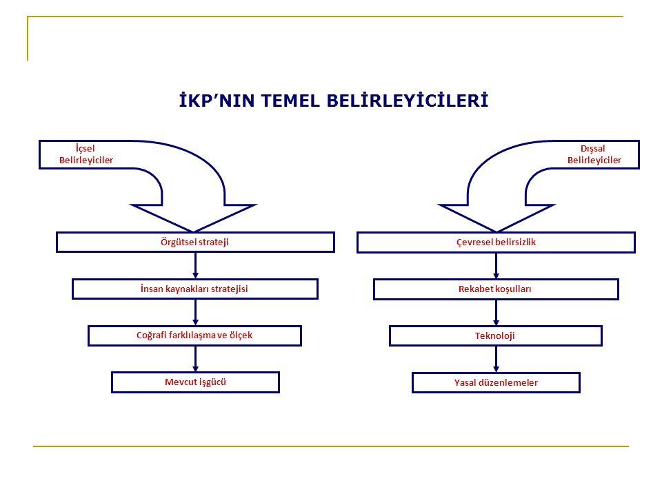 İKP'NIN TEMEL BELİRLEYİCİLERİ