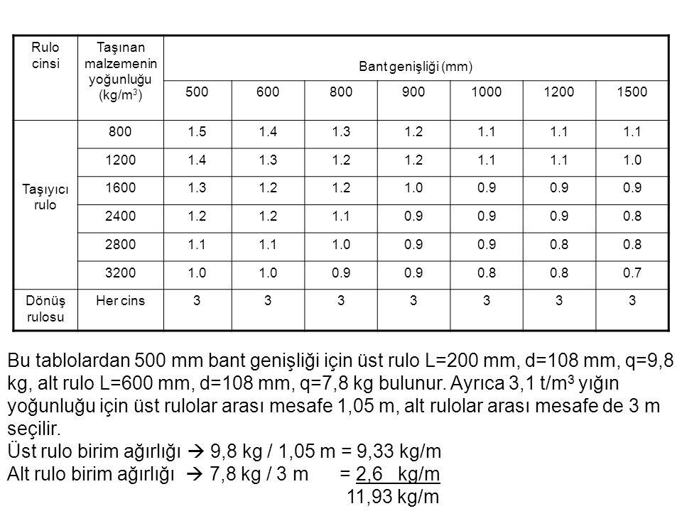 Taşınan malzemenin yoğunluğu (kg/m3)