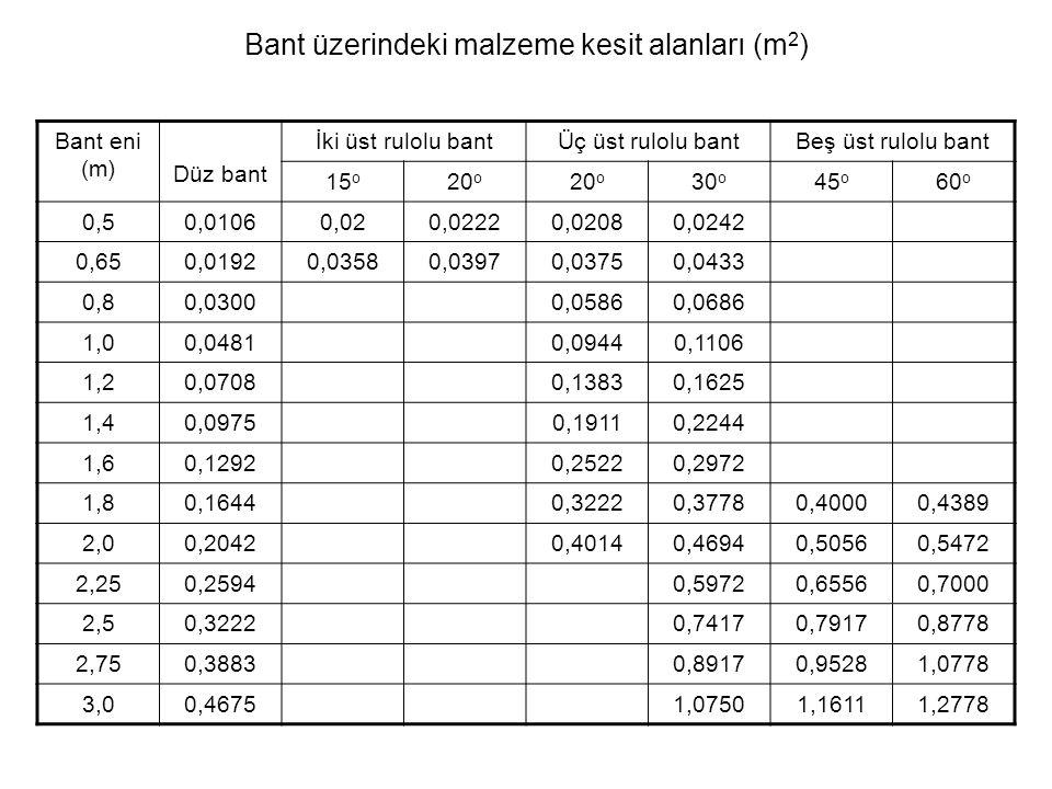 Bant üzerindeki malzeme kesit alanları (m2)