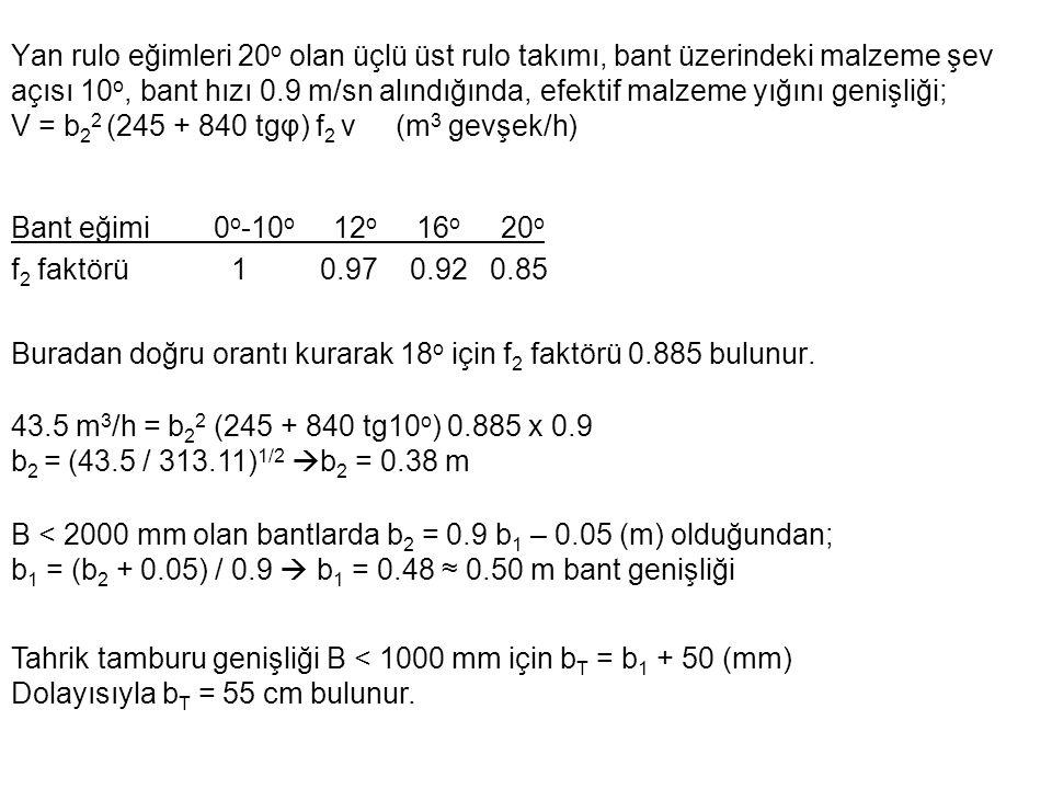Yan rulo eğimleri 20o olan üçlü üst rulo takımı, bant üzerindeki malzeme şev açısı 10o, bant hızı 0.9 m/sn alındığında, efektif malzeme yığını genişliği; V = b22 (245 + 840 tgφ) f2 v (m3 gevşek/h)