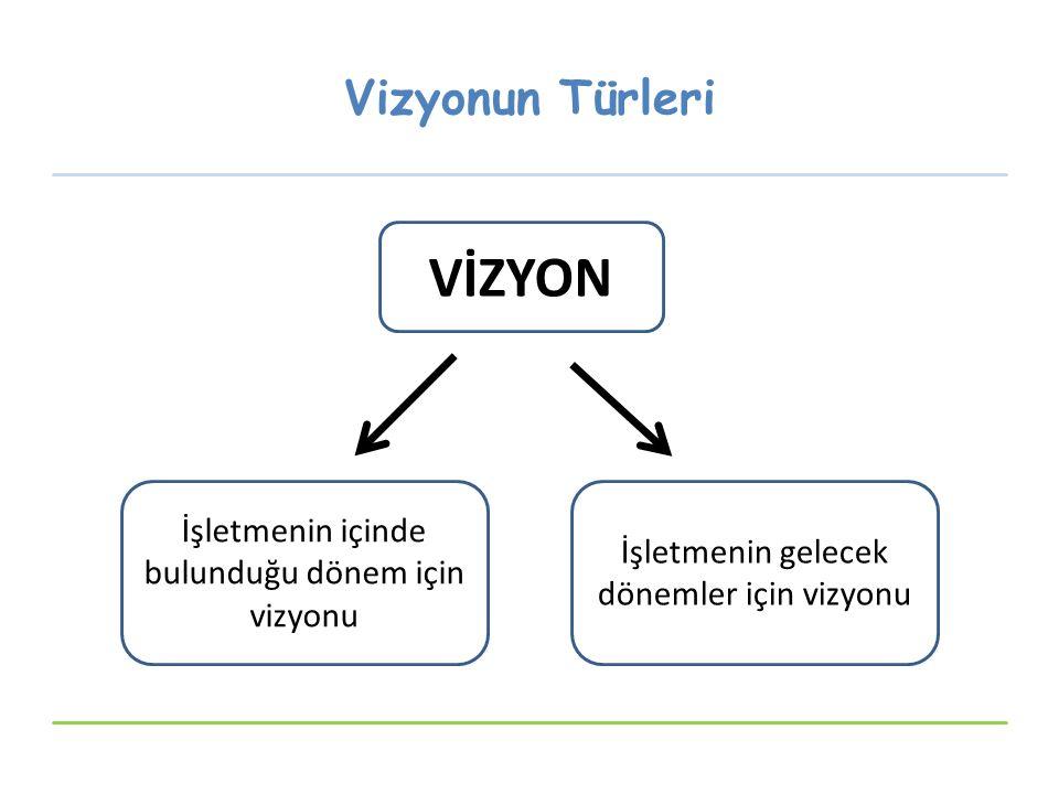 VİZYON Vizyonun Türleri İşletmenin içinde bulunduğu dönem için vizyonu