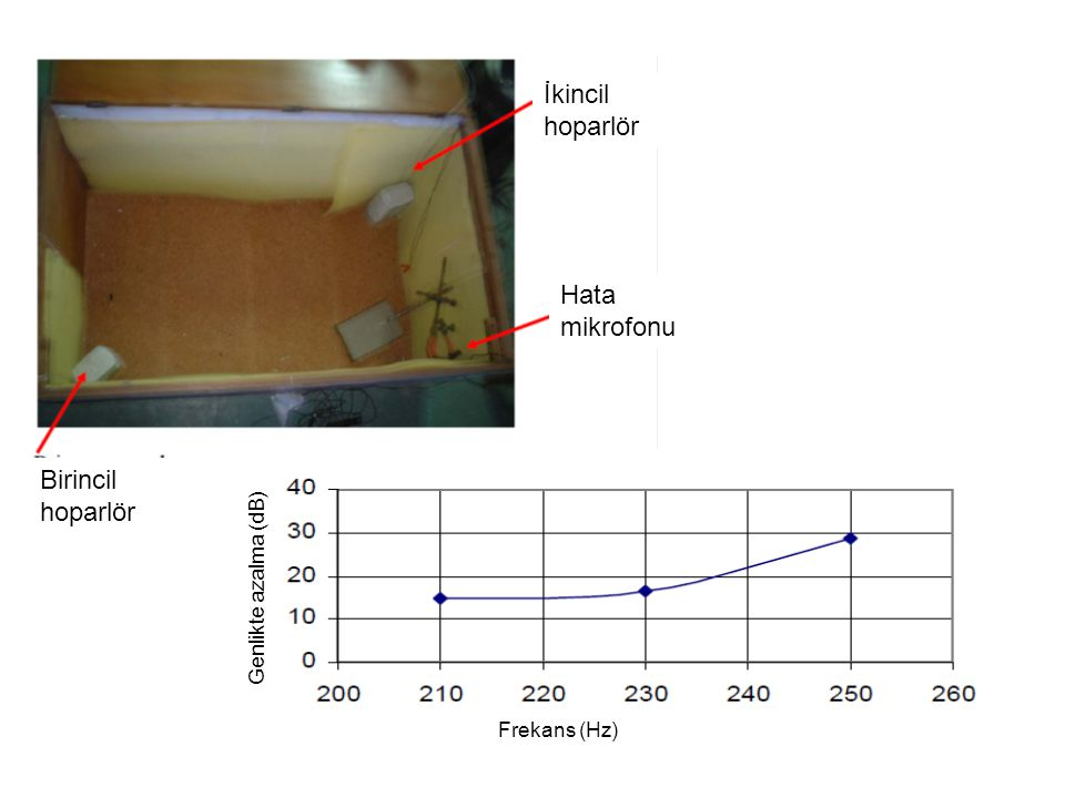 İkincil hoparlör Hata mikrofonu Birincil hoparlör Genlikte azalma (dB)