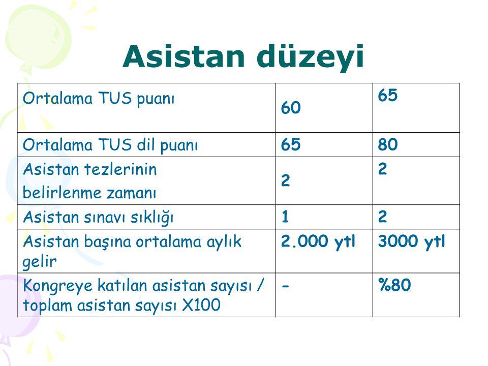 Asistan düzeyi Ortalama TUS puanı 60 65 Ortalama TUS dil puanı 80