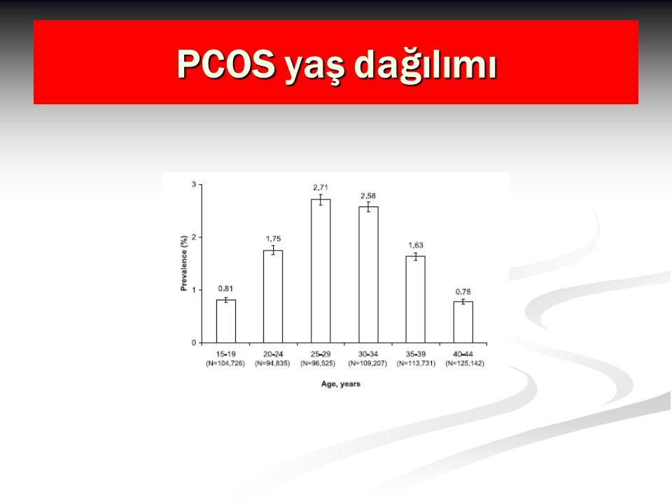 PCOS yaş dağılımı