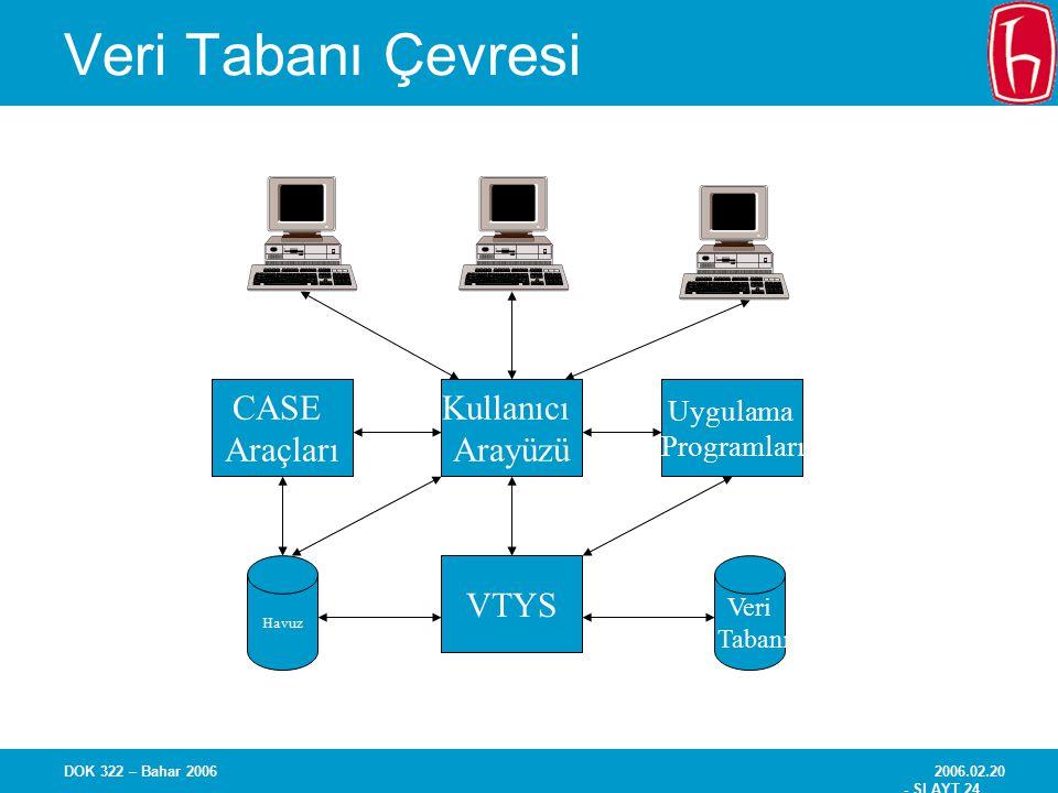 Veri Tabanı Çevresi CASE Araçları VTYS Kullanıcı Arayüzü Uygulama