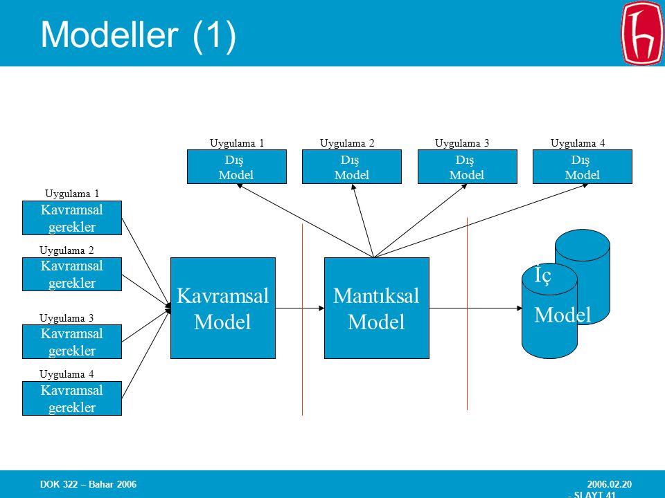 Modeller (1) Kavramsal Model Mantıksal İç gerekler Dış Uygulama 1