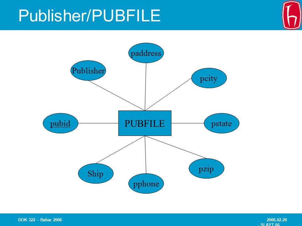 Publisher/PUBFILE PUBFILE pubid Ship Publisher pphone pzip pstate